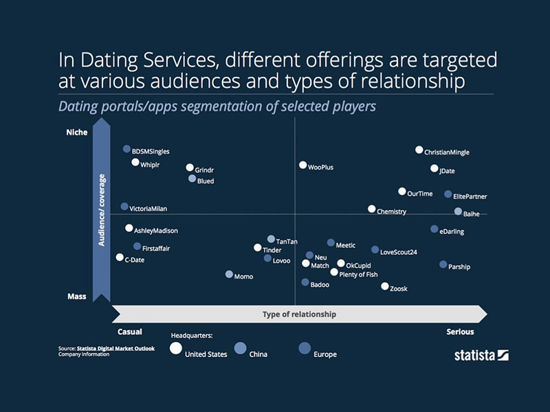 Dating Services for various audiences