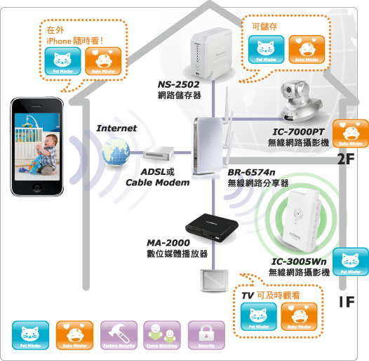 EDIMAX - 已停止供售產品 - 網路攝影機 - Wireless 802.11n無線網路攝影機