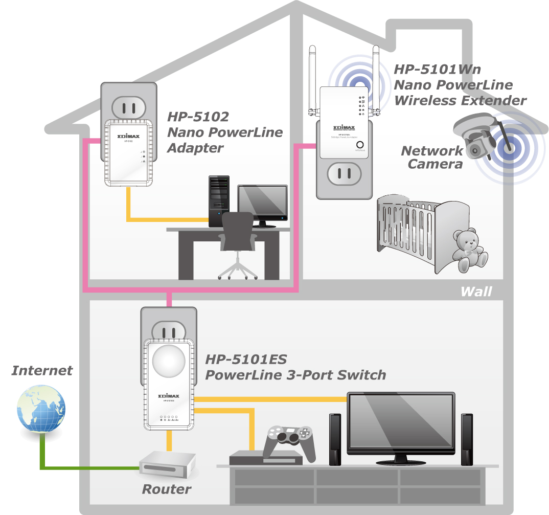 hight resolution of edimax hp 5102 500mbps nano powerline adapter application diagram