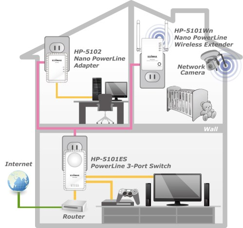 small resolution of edimax hp 5102 500mbps nano powerline adapter application diagram