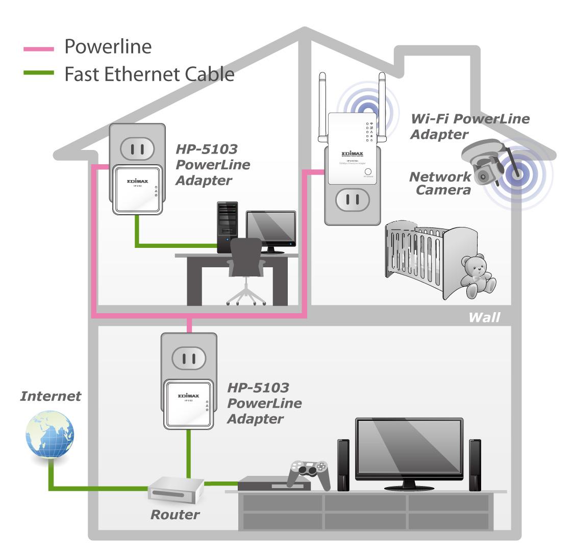 wireless extender diagram gibson sg pro edimax powerline av500 nano adapter kit