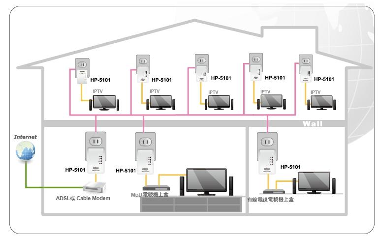 EDIMAX - 電力線網路橋接器系列 - AV500 - 500Mbps 電力線網路橋接器