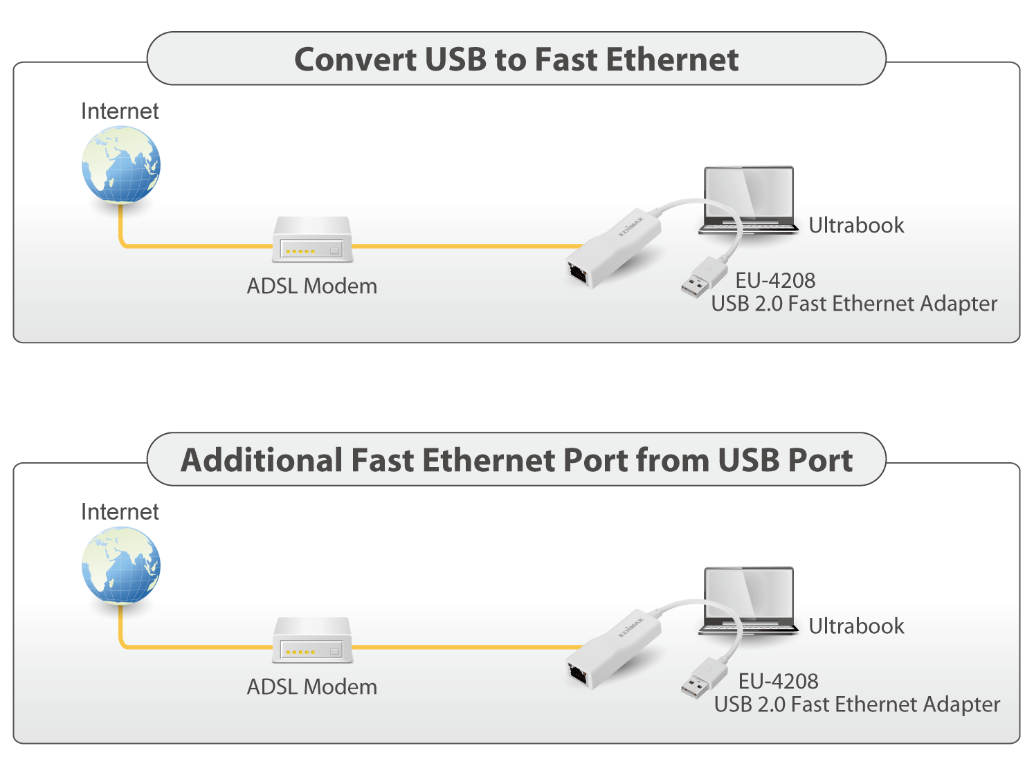 hight resolution of edimax usb 2 0 fast ethernet adapter eu 4208 usb adapter applicaiton diagram png