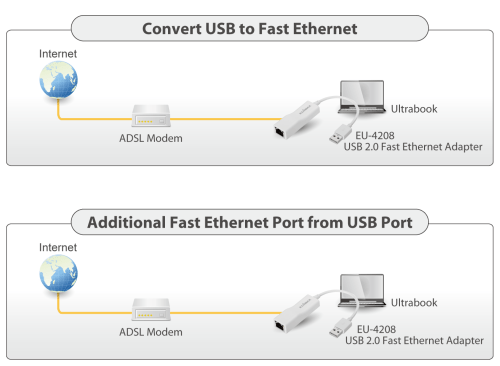 small resolution of edimax usb 2 0 fast ethernet adapter eu 4208 usb adapter applicaiton diagram png