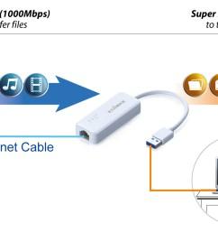 edimax usb3 0 gigabit ethernet adapter eu 4306 application diagram [ 1819 x 898 Pixel ]