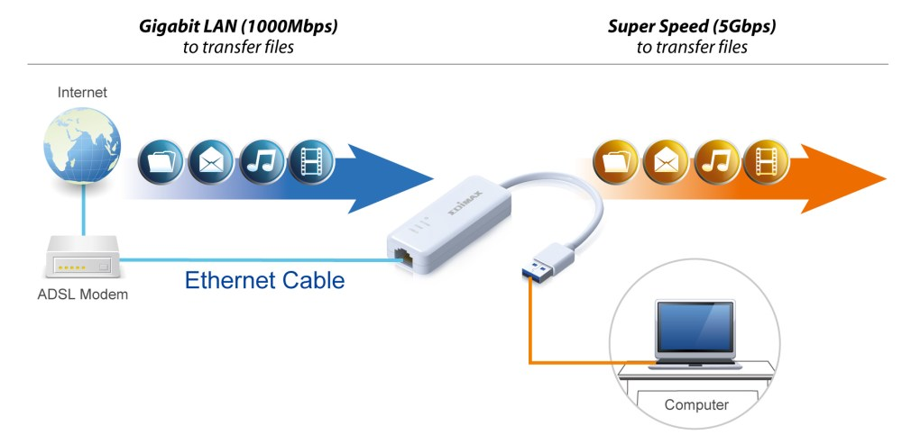 medium resolution of edimax usb3 0 gigabit ethernet adapter eu 4306 application diagram