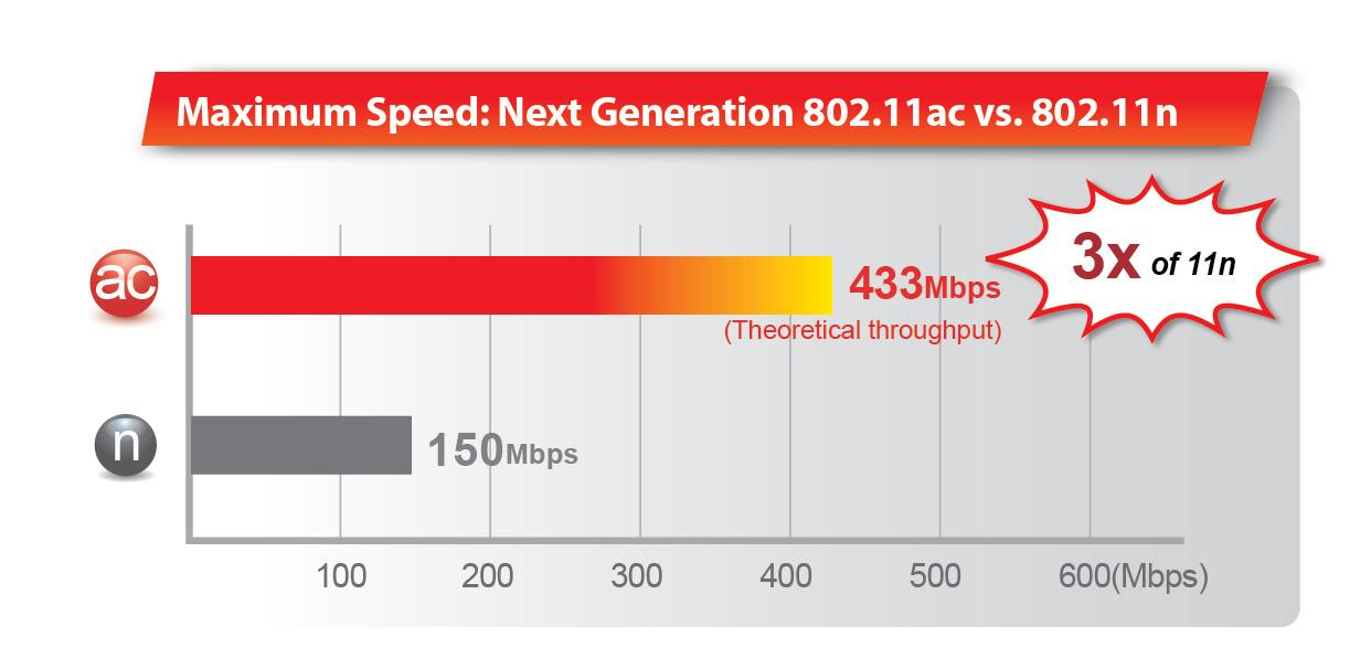 Edimax EW-7711MAC AC450 Wi-Fi USB Adapter-11ac Upgrade for MacBook, 802.11ac v.s. 802.11n speed