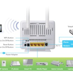 Poe Ethernet Wiring Diagram 98 Ford F150 Trailer Edimax - Adsl Modem Routers N300 Wi-fi Wireless Router