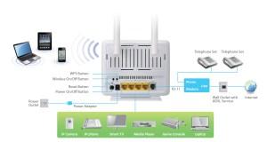 EDIMAX  ADSL Modem Routers  N300 WiFi  N300 Wireless ADSL Modem Router