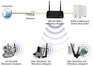 EDIMAX  Wireless Routers  N300  N300 Wireless Gigabit