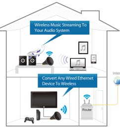 edimax wi fi bridges n600 dual band n600 universal dual band wired network diagram home theatre  [ 1244 x 1175 Pixel ]