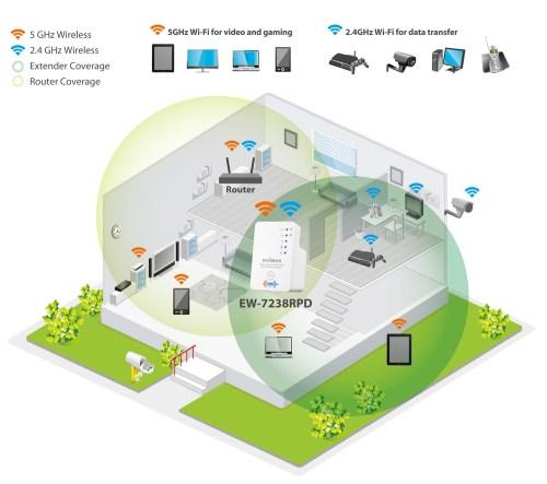small resolution of edimax wi fi range extenders n300 dual band n300 wifi block diagram wifi circuit diagram