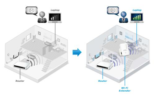 small resolution of edimax ew 7438rpn n300 universal smart wi fi extender access point ew
