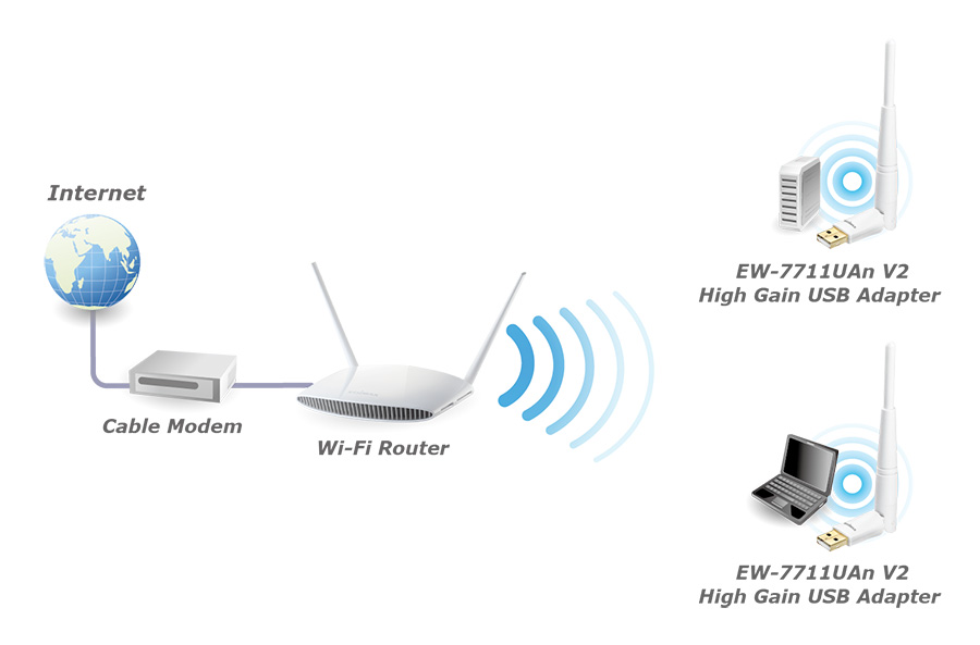 Wireless USB Adapter EDIMAX (EW-7711UAn) 150Mbps Wireless
