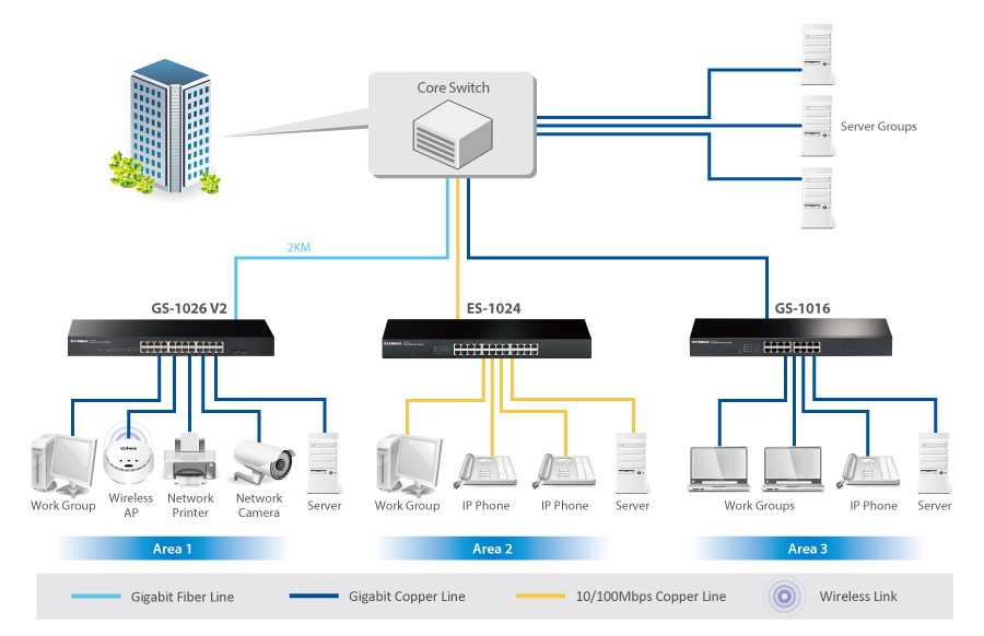Wiring Diagram For Network Interface Device Edimax Switches Unmanaged 24 Port Gigabit With 2 Sfp