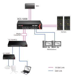 edimax pro xgs 5008 8 port 10gbe web smart switch [ 900 x 923 Pixel ]