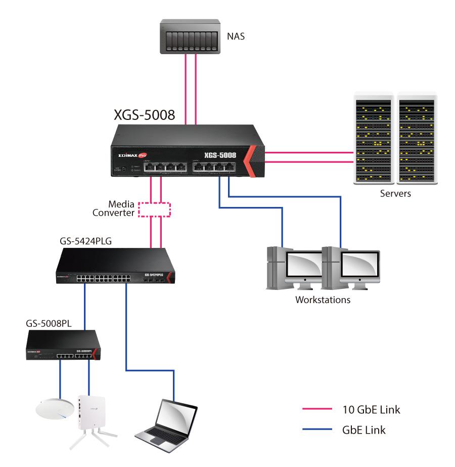 hight resolution of edimax pro xgs 5008 8 port 10gbe web smart switch