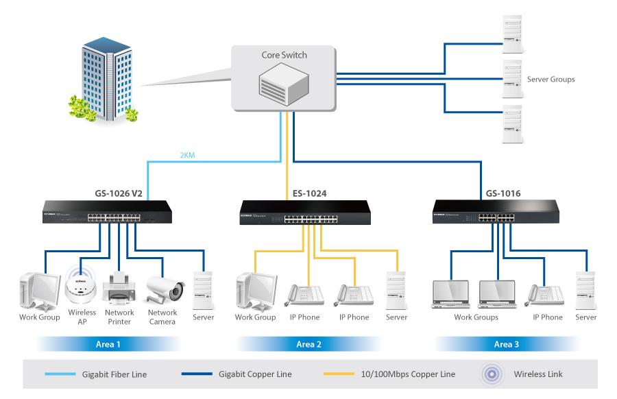 EDIMAX Commutateur Non Géré Switch 24 Ports Gigabit Avec 2