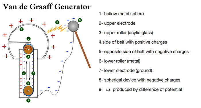 What causes static electricity?