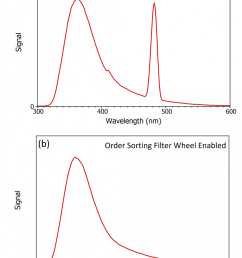figure 3 distortion of the fluorescence spectrum of 2 aminopyridine due to second order scatter when excited at 240 nm and the benefit of order sorting  [ 850 x 1119 Pixel ]