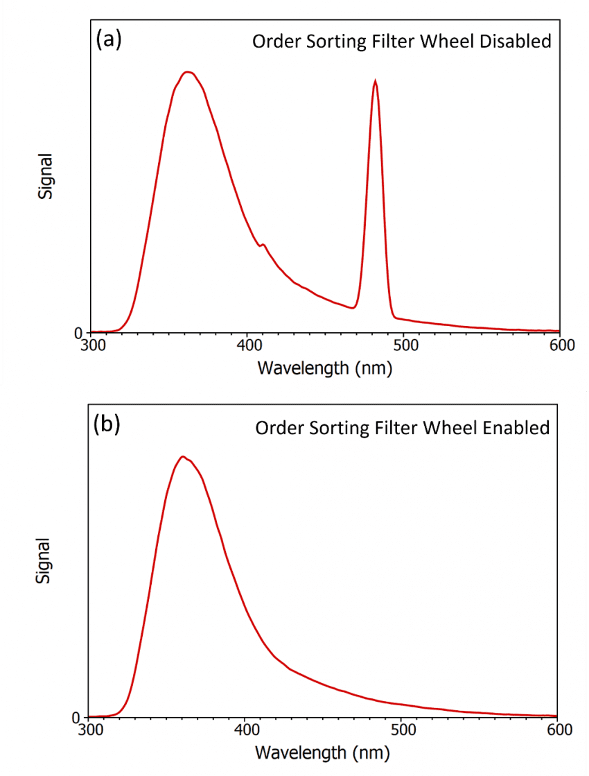 medium resolution of figure 3 distortion of the fluorescence spectrum of 2 aminopyridine due to second order scatter when excited at 240 nm and the benefit of order sorting