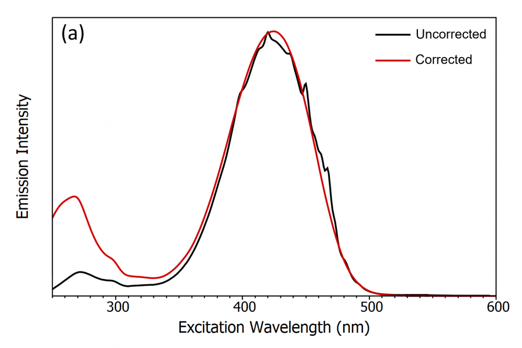 Excitation Correction in a Fluorescence Spectrometer