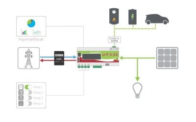 Smartfox – Die intelligente Eigenverbrauchsoptimierung für Ihre Photovoltaik Anlage