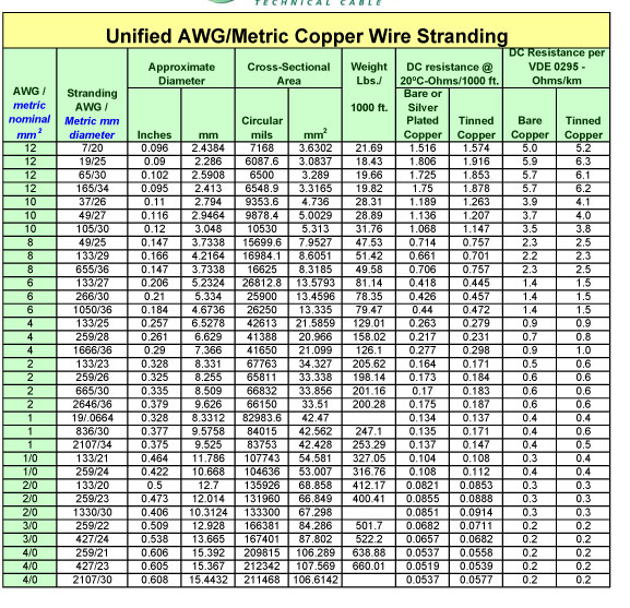 Metric wire sizes metric wire rope sizes kpopindo stunning metric wire sizes contemporary electrical circuit greentooth Gallery