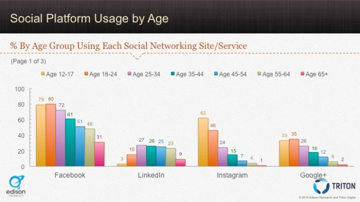 Social Platforms by Age 1