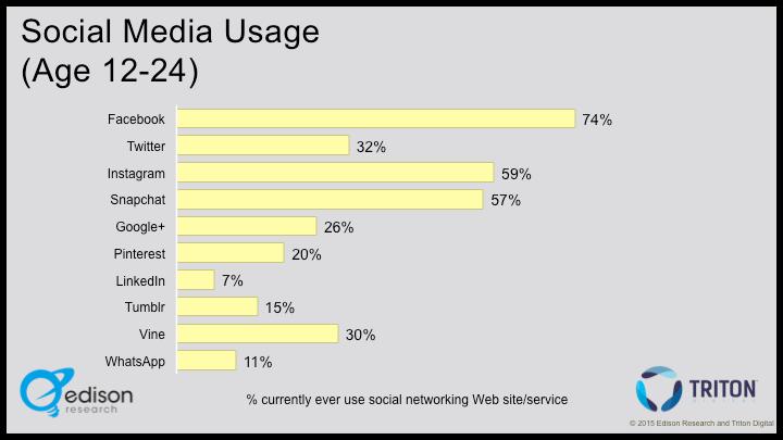 12-24 social media usage