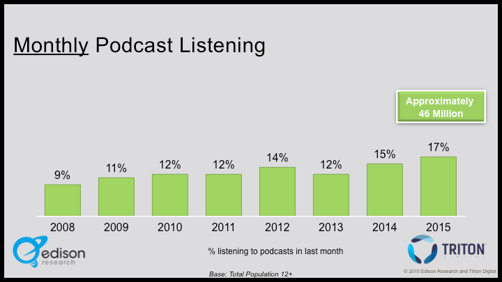 2015 Monthly Podcast Listening