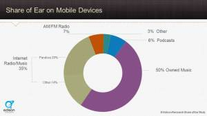 Share of Ear on mobile devices