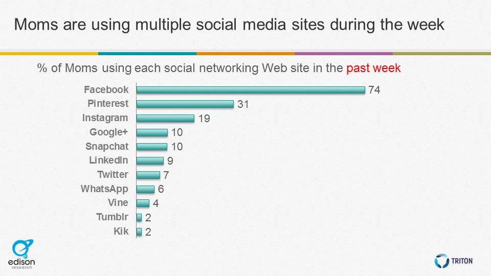 multiple social sites