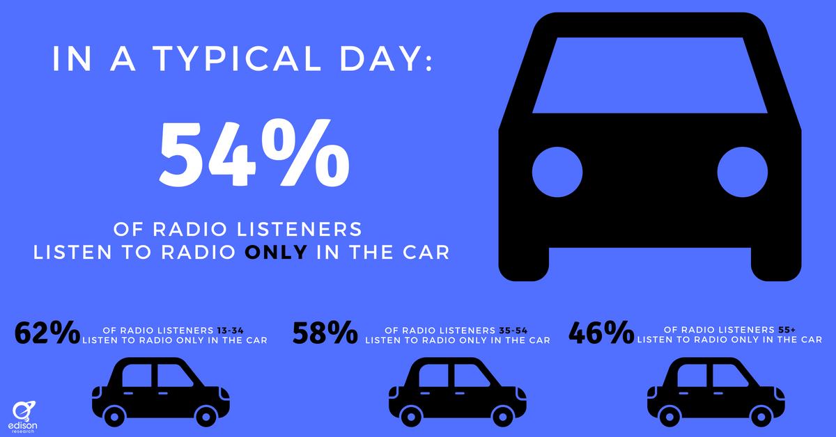 In-car audio graphic