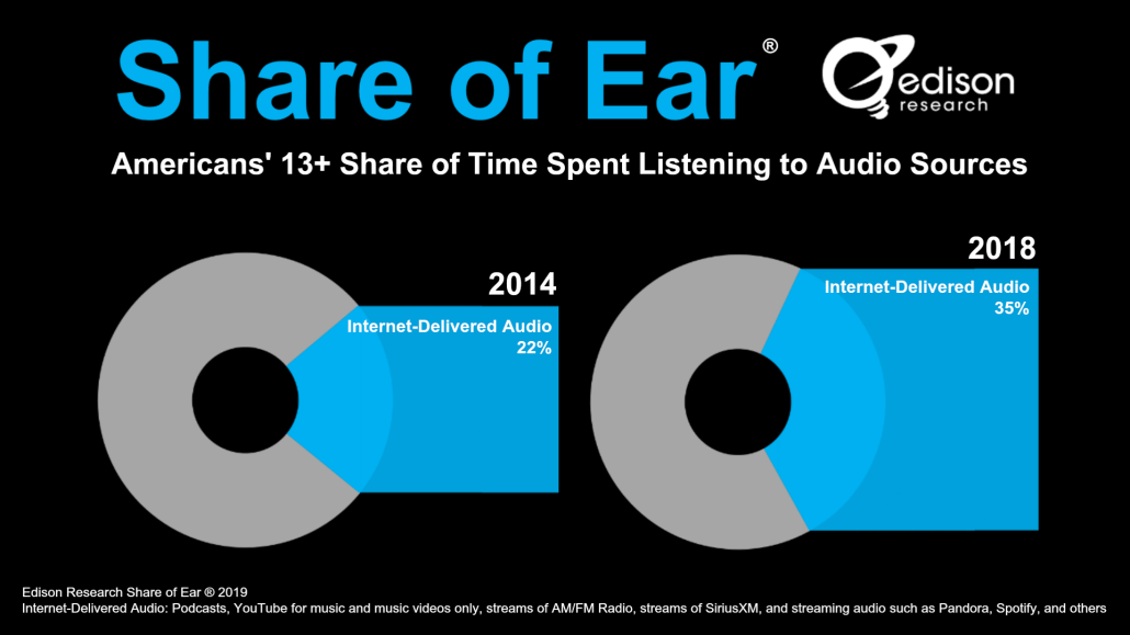 Internet-Delivered Audio Listening Rises 59% in Four Years