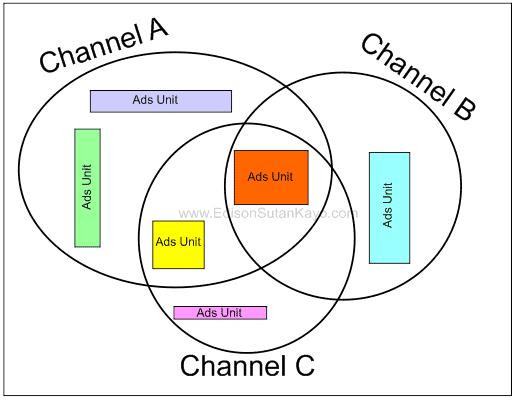 Adsense - Ads Unit dan Custom Channel
