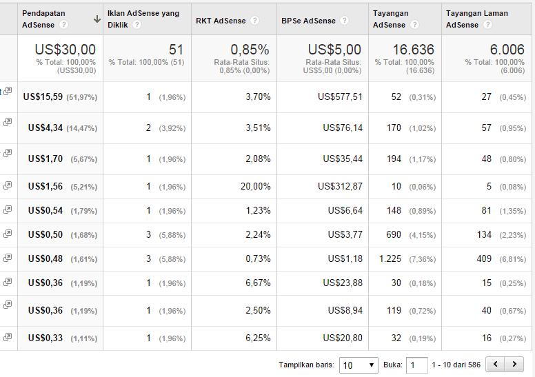 Adsense-15-dollar-per-klik