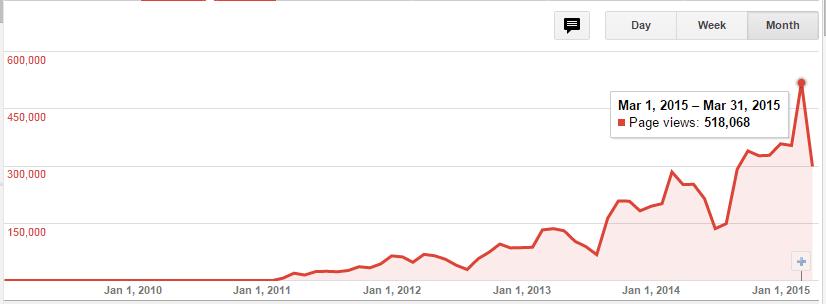Cara dapat 500 dollar per bulan dari Adsense - 500 ribu pageview per bulan