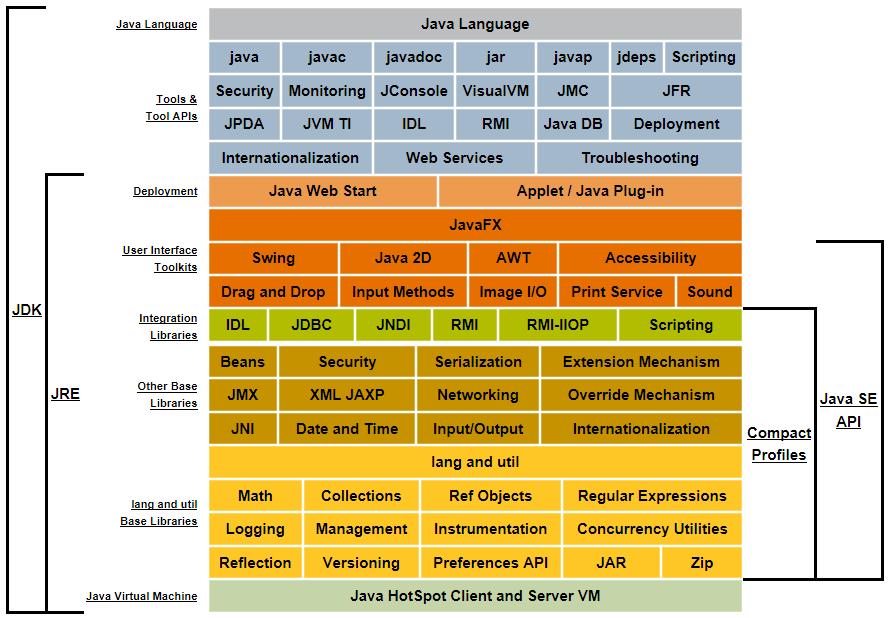Description of Java Conceptual Diagram JDK  Java Language Java Language   Tools & Tool APIs java javac javadoc jar javap jdeps Scripting Security Monitoring JConsole VisualVM JMC JFR JPDA JVM TI IDL RMI Java DB Deployment Internationalization Web Services Troubleshooting JRE Deployment Java Web Start Applet / Java Plug-in User Interface Toolkits JavaFX Swing Java 2D AWT Accessibility Drag and Drop Input Methods Image I/O Print Service Sound Java SE API Integration Libraries IDL JDBC JNDI RMI RMI-IIOP Scripting Compact Profiles Other Base Libraries Beans Security Serialization Extension Mechanism JMX XML JAXP Networking Override Mechanism JNI Date and Time Input/Output Internationalization lang and util Base Libraries lang and util Math Collections Ref Objects Regular Expressions Logging Management Instrumentation Concurrency Utilities Reflection Versioning Preferences API JAR Zip Java Virtual Machine Java HotSpot Client and Server VM
