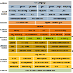 Description of Java Conceptual Diagram JDK   Java Language Java Language     Tools & Tool APIs java javac javadoc jar javap jdeps Scripting Security Monitoring JConsole VisualVM JMC JFR JPDA JVM TI IDL RMI Java DB Deployment Internationalization Web Services Troubleshooting JRE Deployment Java Web Start Applet / Java Plug-in User Interface Toolkits JavaFX Swing Java 2D AWT Accessibility Drag and Drop Input Methods Image I/O Print Service Sound Java SE API Integration Libraries IDL JDBC JNDI RMI RMI-IIOP Scripting Compact Profiles Other Base Libraries Beans Security Serialization Extension Mechanism JMX XML JAXP Networking Override Mechanism JNI Date and Time Input/Output Internationalization lang and util Base Libraries lang and util Math Collections Ref Objects Regular Expressions Logging Management Instrumentation Concurrency Utilities Reflection Versioning Preferences API JAR Zip Java Virtual Machine Java HotSpot Client and Server VM