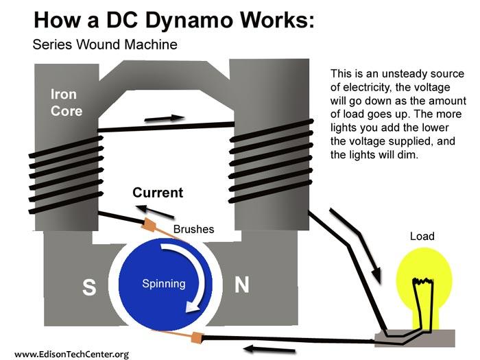 Generators And Dynamos