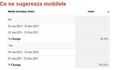 gamesline.ro, 2012 vs 2011 - vizite de pe mobile