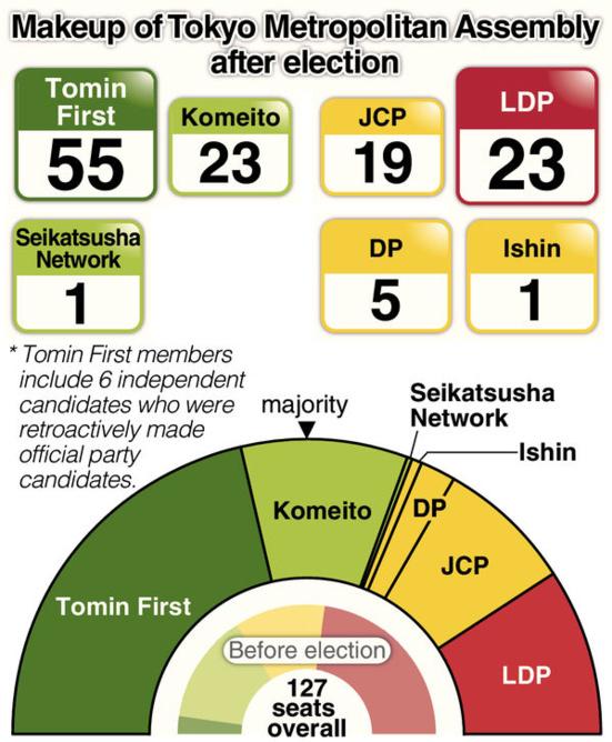 Percée des communistes japonais (JCP) à l'Assemblée Métropolitaine de Tokyo