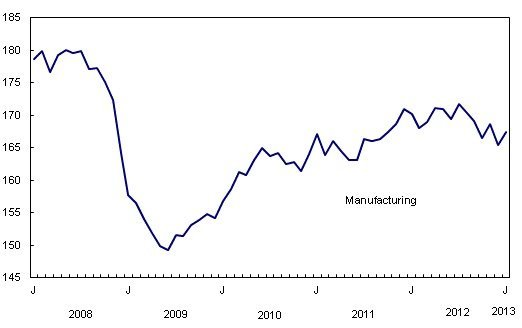 Manufacturing recovers ground in January: GDP up 0.2 per