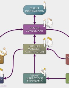 also building design services with illustrative process flowchart rh edm consulting