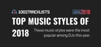 Qual è stato il genere più suonato nel 2018 ?