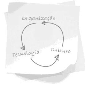 Organização, Tecnologia, Cultura
