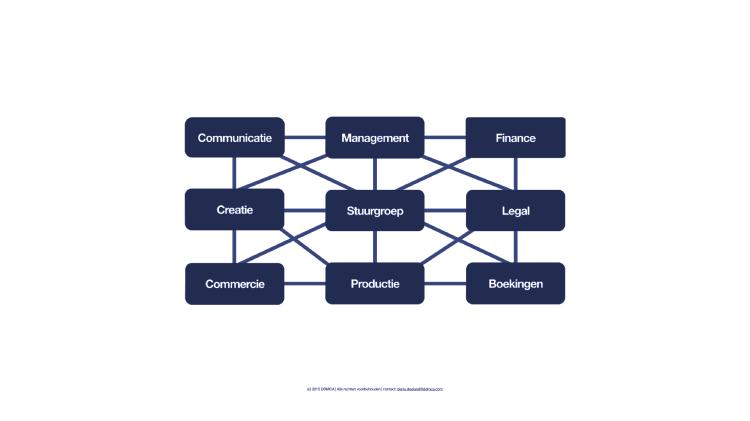 Netwerkorganisatie
