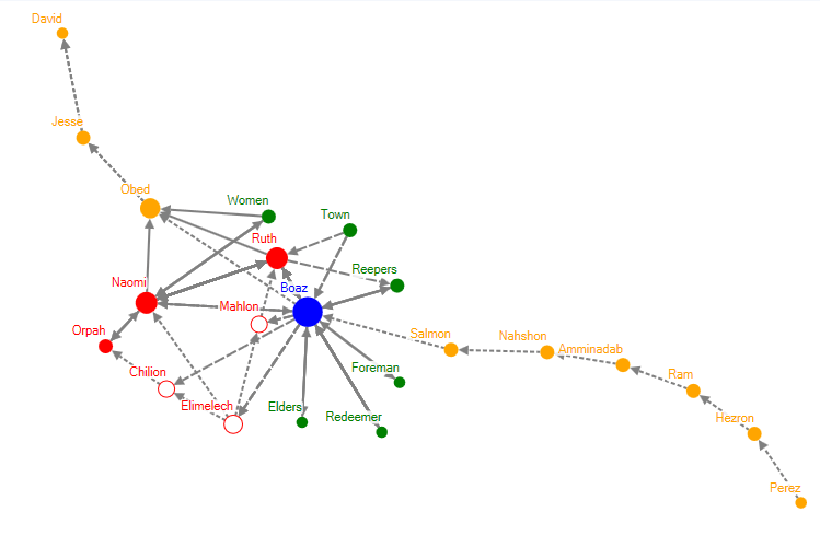 Network diagram of the Book of Ruth