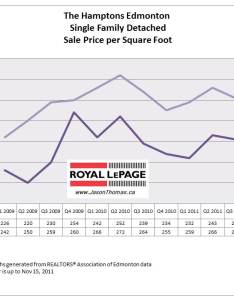 The hamptons edmonton real estate average house price graph chart also homes for sale rh edmontonrealestatemarket